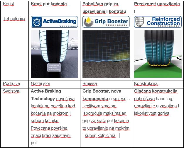 Goodyear, f1 asymmetric 3, tehnologija, konstrukcija, upravljanje, kočenje, mokro, suho, trajnost,smola, olakšana handling, cormering