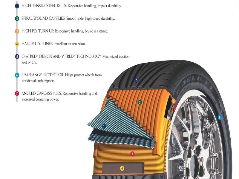 U čemu se premium gume razlikuju od jeftinih ?